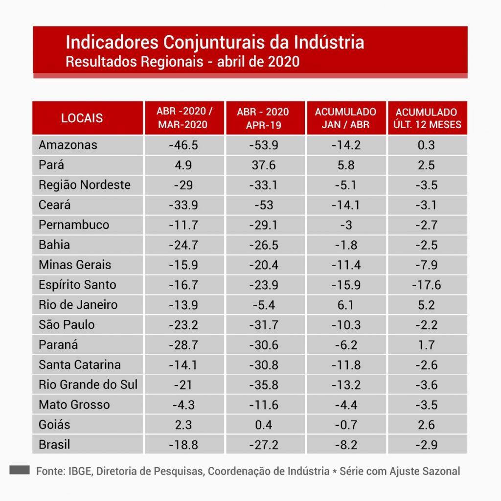 Por conta da pandemia, produção industrial do AM amarga retração de quase 50%, diz IBGE 1