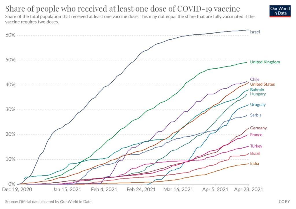 exibe comprovante de imunização contra COVID-19